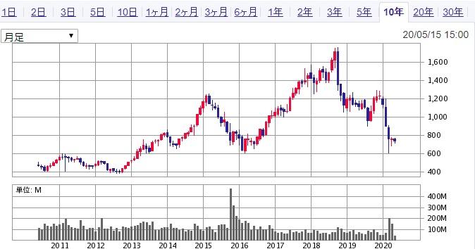 旭化成株価推移