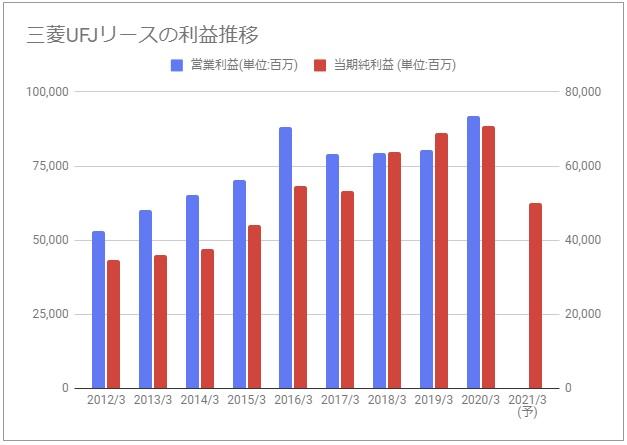 Ufj 株価 三菱 リース