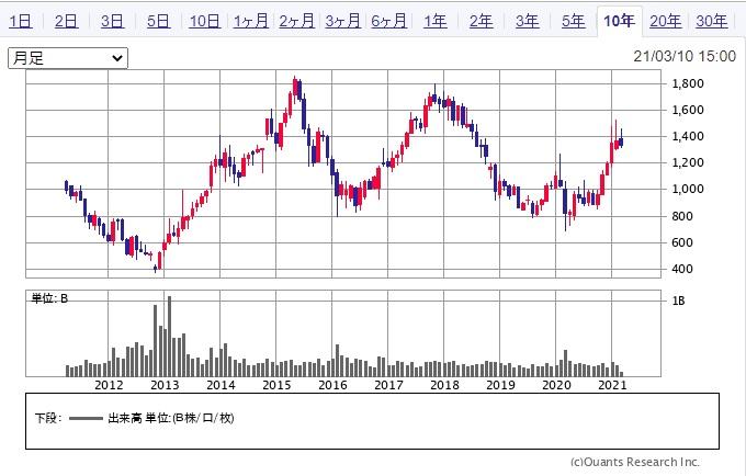 パナソニック、株価 パナソニック、米ブルーヨンダーの買収で最終合意-約7800億円