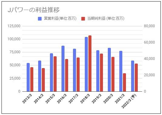 srcset=https://haitoukin-blog.com/wp-content/uploads/2021/05/jpower-rieki202105.jpg
