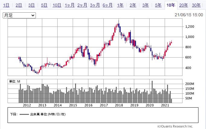 三菱ケミカル 株価 暴落